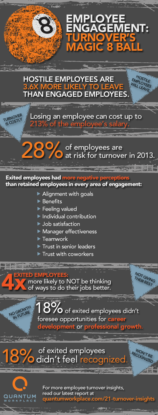 Predicting employee turnover with employee engagement